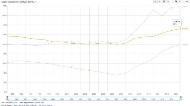 dal 2011 il debito pubblico italiano continua a salire