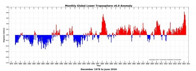 Monthlly global lower troposphere temps from 1978, UAH satellite record. UAH/NASA.