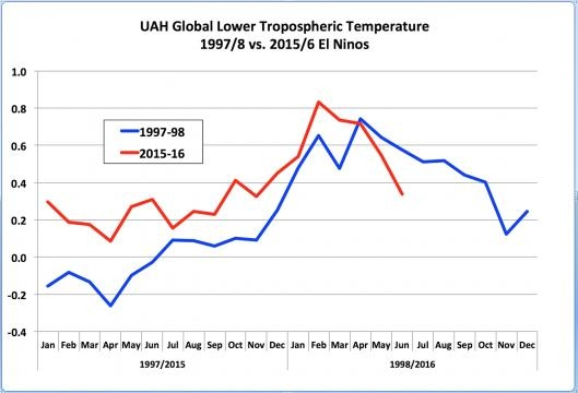 Trendline for UAH satellite-derived lower troposphere temps since 1997. UAH/NASA
