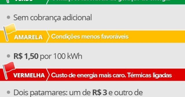 Economia - Conta de luz continuará sem cobrança extra em setembro