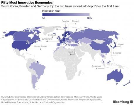 Top 10 des économies les plus innovantes