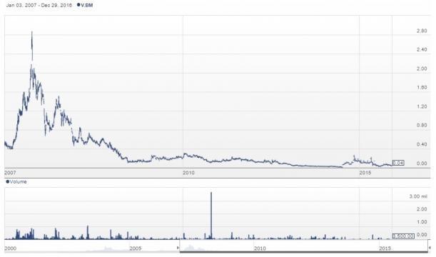 Chart for BC Moly Ltd. (TSXV: BM) stock from Stockhouse / Fair Use
