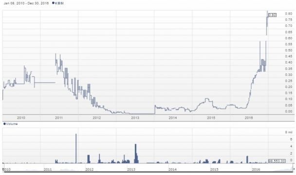 Chart for Blue Sky Energy Inc. (TSXV: BSI) stock from Stockhouse / Fair Use