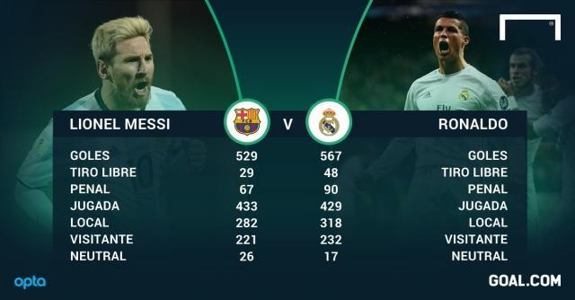 Messi vs. Cristiano Ronaldo: ¿quién tiene mejores números? - Goal.com - goal.com
