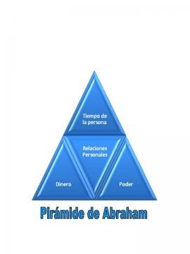 Son cuatros triangulos que unidos forman una piramide, el centro del mismo son las relaciones personales...