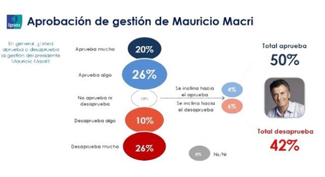 Resultado del pueblo argentino sobre la imagen presidencial. Encuesta Ipsos 2017