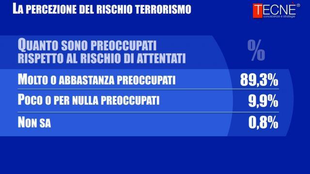L'indagine condotta da Tecnè riguardante la paura del terrorismo