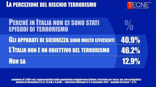 Perché in Italia non ci sono stati episodi di terrorismo?
