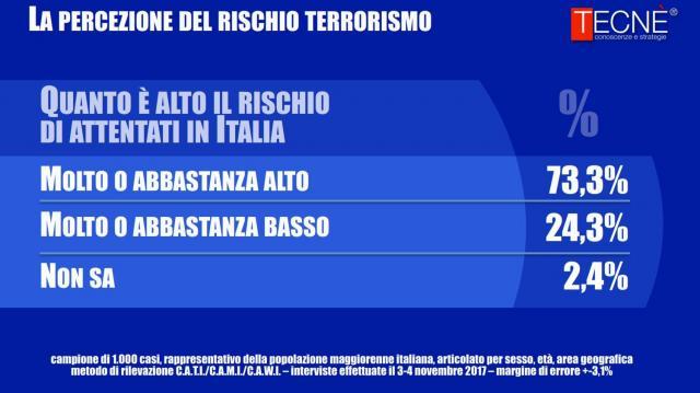 Quanto è alto il rischio di attentati in Italia?