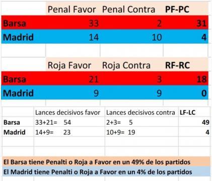 Agravio comparativo entre Real Madrid y F.C Barcelona