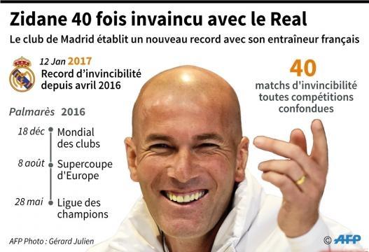 Espagne: Zidane, 40 fois invaincu - Le Parisien - leparisien.fr