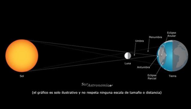 La alineación entre Sol, Luna y Tierra. La eclíptica lunar, su tamaño aparentemente 400 veces mayor genera lo que veremos como Anillo de Fuego