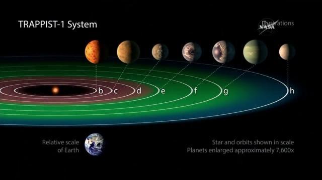 NASA descubre un sistema solar con 7 planetas similares a la ... - elpopular.pe