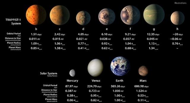 Illustration of TRAPPIST-1 exoplanets / Image courtesy of NASA/JPL-Caltech, jpl.nasa.gov (public domain)