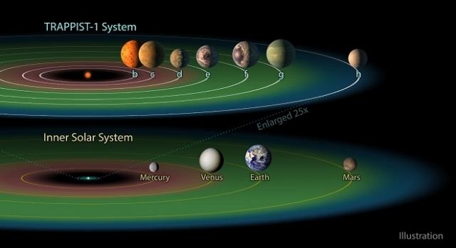 Illustration of TRAPPIST-1 system / Image courtesy of NASA/JPL-Caltech, jpl.nasa.gov (public domain)