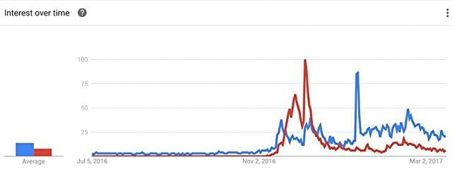 Blaue Linie = Suchtrend