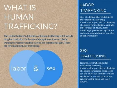 Human trafficking in the US: Sisters' networks and ministries ... - globalsistersreport.org