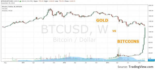 Gold versus Bitcoins | AF Bitcoins - wordpress.com