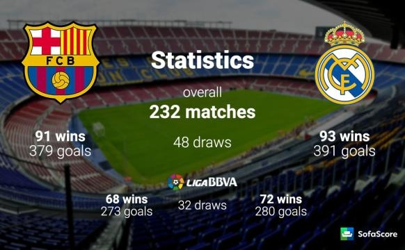Barcelona vs Real Madrid - El Clasico preview, Team news, Lineups ... - sofascore.com