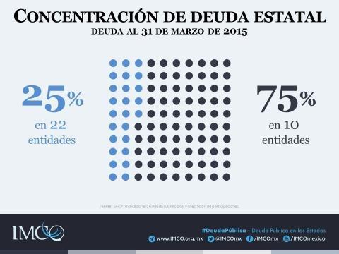 Deuda pública en los estados - Instituto Mexicano para la ... - org.mx