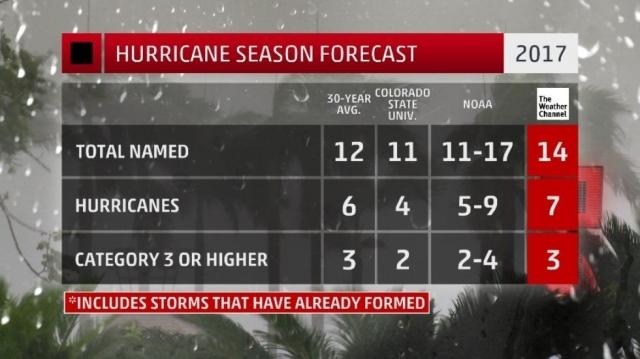 According to NOAA, the 2017 season will result in 11 to 17 storms... ( via The Weather Channel - weather.com) - source from BN Library