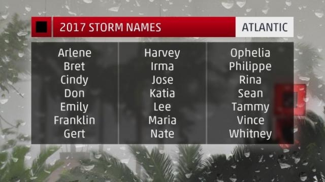 The hurricane names for this season have been released... (via The Weather Channel -weather.com) - source from BN Library