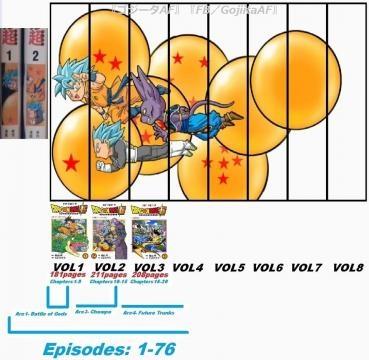 Cantidad de episodios total de DBS