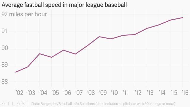 Average Fastball Velocity of MLB Pitchers. Source: Elijah Wolfson- The Atlas