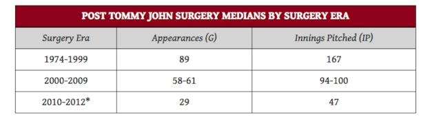 Median Appearances and Innings Pitched Post Tommy John Surgery. Source: John Roegele- Hardball Times