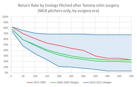 Return Rate of Pitchers After Tommy John Surgery. Source: John Roegele- Hardball Times