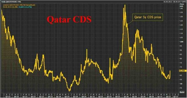 Qatar Crashes In Escalating Gulf Crisis; Oil Fails To Rebound As ... - zerohedge.com