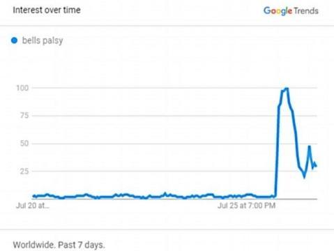 Gráfico do Google mostrando a grande busca pela paralisia de Bell