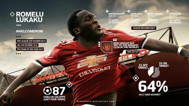 Romelu Lukaku Manchester United Wallpaper by AlbertGFX on DeviantArt - deviantart.com