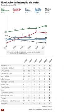 Eleições presidenciais marcam confronto entre petismo e anti-petismo, representados por Haddad e Bolsonaro I Divulgação: G1