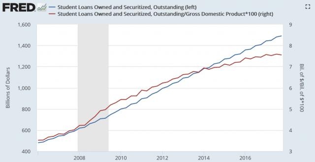 Student Debt levels reach staggering proportions (source: FRED, public domain)
