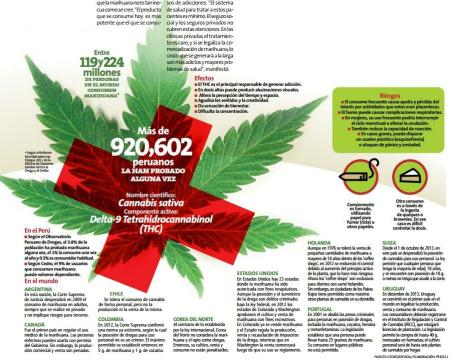 Legalización de la marihuana en Perú a debate | Lima | Peru21 - peru21.pe