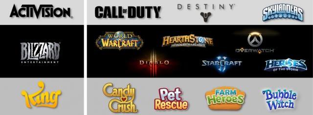 Activision a annoncé un chiffre d'affaire impressionnant ! (via - wccftech)