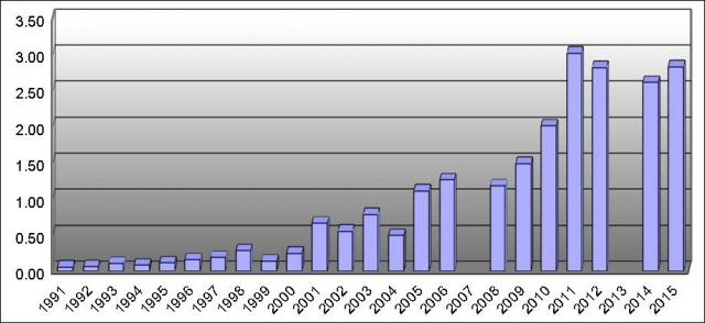 The reported use of methylphenidate in Spain per 1.000 inhabitants. Figures from the International Narcotics Control Board (INCB).