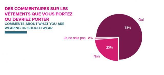 El 75% de las mujeres ha recibido un comentario sobre su vestimenta Fuente: JUMP