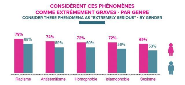 El sexismo se considera menos importante que otros temas Fuente: JUMP