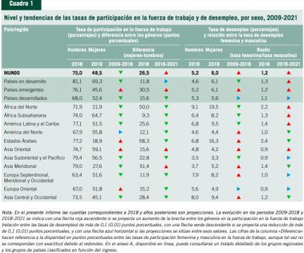 Nivel y tendencias de las tasas de participación en la fuerza de trabajo y de desempleo, por sexo, 2009-2021