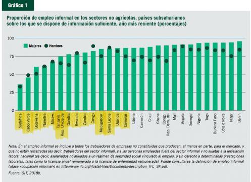 Proporción de empleo informal en los sectores no agrícolas, países subsaharianos sobre los que se dispone información suficiente.