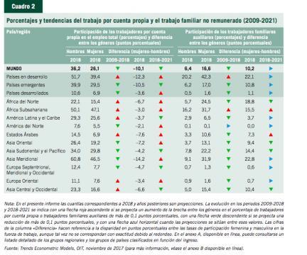 Tendencias del trabajo por cuenta propia y el trabajo familiar no remunerado (2009-2021)