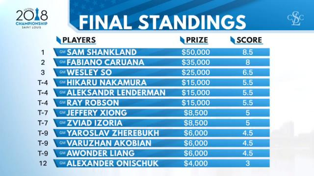 The final standings with prize money. - [Chess Champ / YouTube screencap]