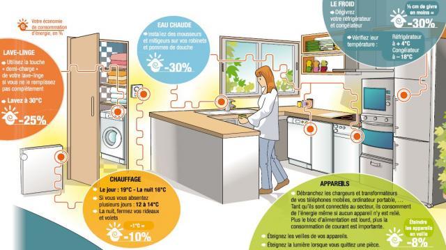 Des gestes simples pour économiser l'énergie à la maison - maison.fr