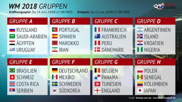 Gruppen der Fußballweltmeisterschaft 2018: Diese Teams haben die Chance auf den Titel! (Quelle: fussball-nationalmannschaft.com)