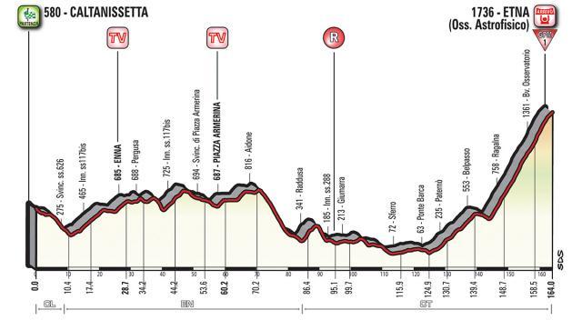 Caltanisetta-Etna: ca va faire mal aux jambes!