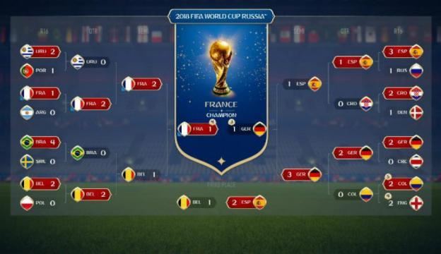 EA Sports predice que Uruguay llegará a cuartos de final y Francia ... - com.uy