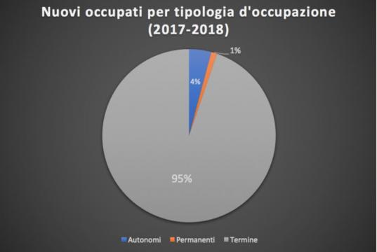 Nel biennio 2017-18 il 95% dei nuovi occupati aveva contratto a termineo