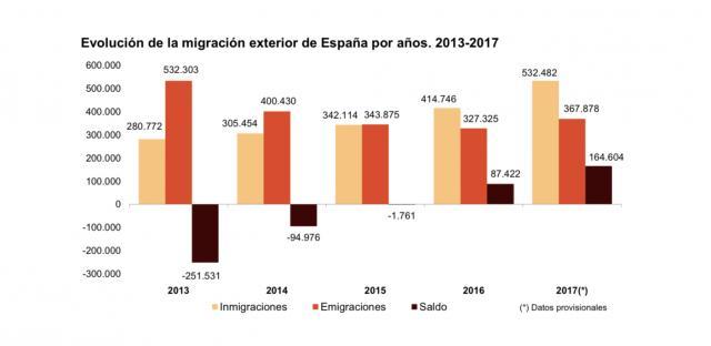 Datos sobre inmigración del Instituto Nacional de Estadística INE